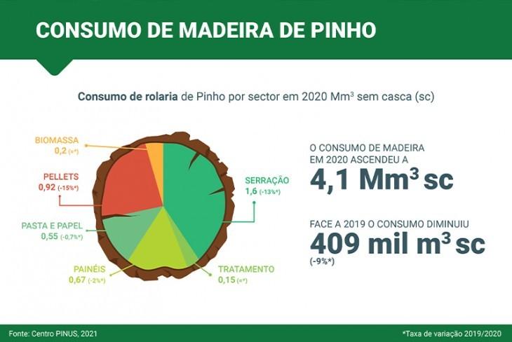 Consumo de madeira de pinho em 2020