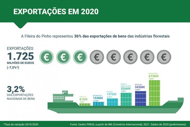 Exportações da fileira do pinho em 2020